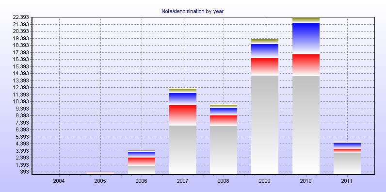 Note/denomination by year